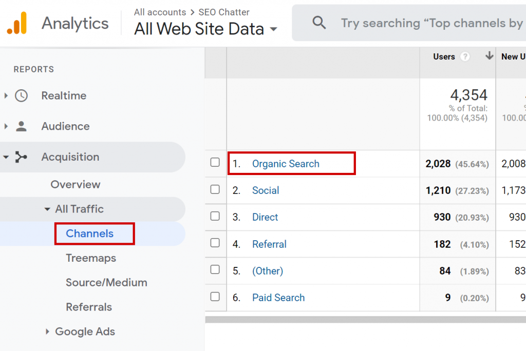 Organic search results Google Analytics Channels